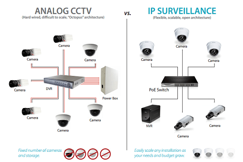 Illustration Of Analog Vs IP Camera