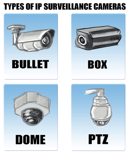 Four Types Of IP Camera